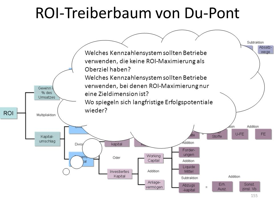 ROI-Treiberbaum von Du-Pont