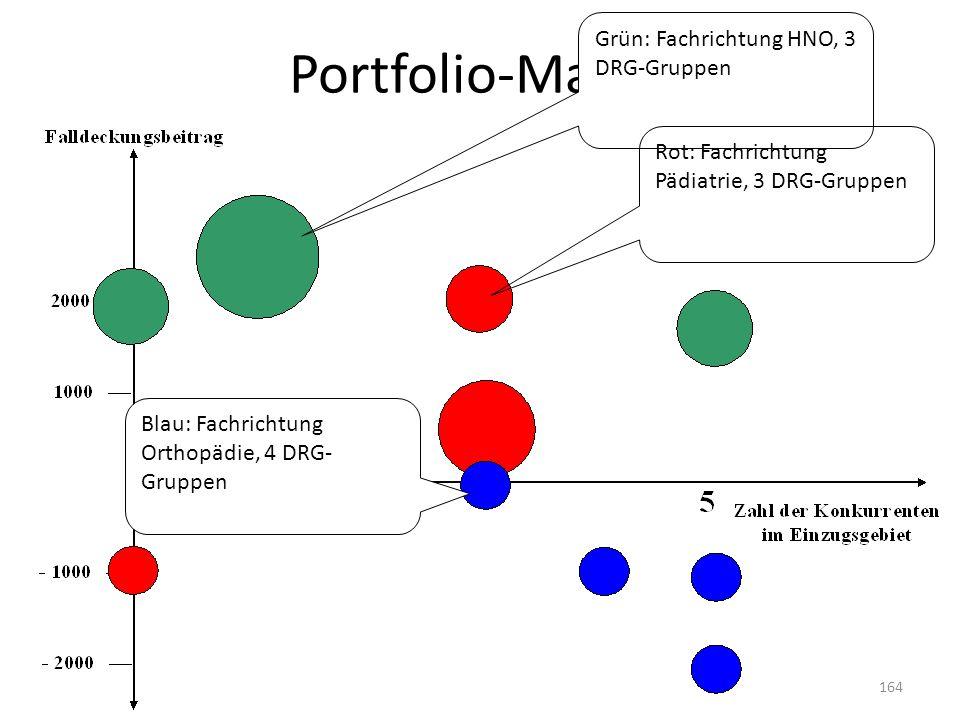 Portfolio-Matrix Grün: Fachrichtung HNO, 3 DRG-Gruppen