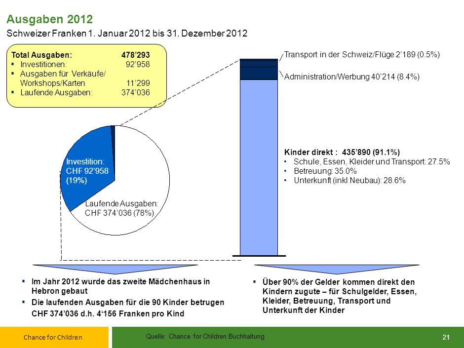 88 Ausgaben 2012. Schweizer Franken 1. Januar 2012 bis 31. Dezember 2012. Total Ausgaben: 478'293.