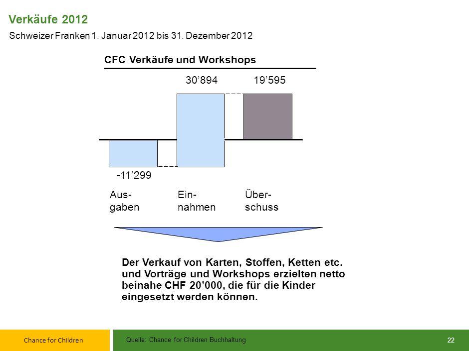 Verkäufe 2012 CFC Verkäufe und Workshops 30'894 19'595 -11'299