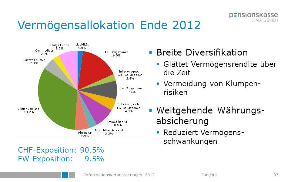 Vermögensallokation Ende 2012
