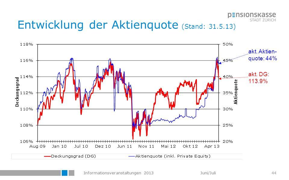 Entwicklung der Aktienquote (Stand: 31.5.13)