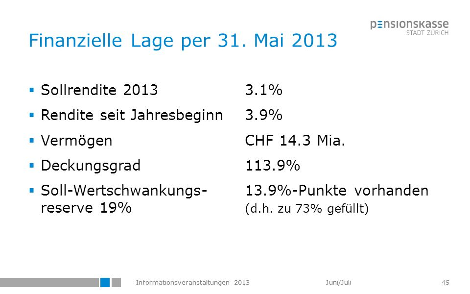 Finanzielle Lage per 31. Mai 2013