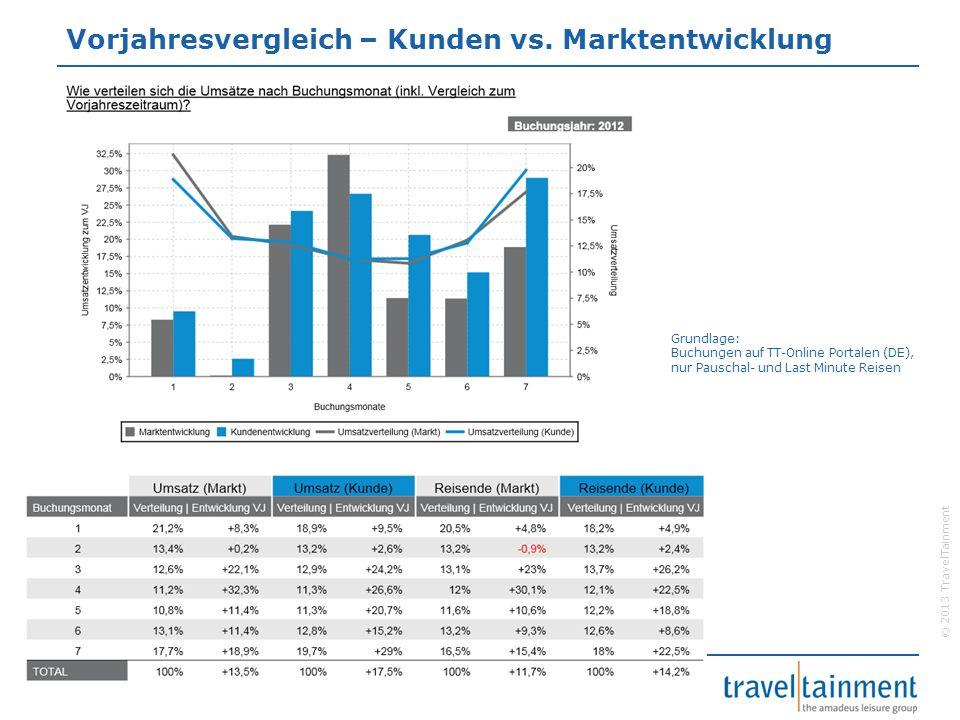 Vorjahresvergleich – Kunden vs. Marktentwicklung
