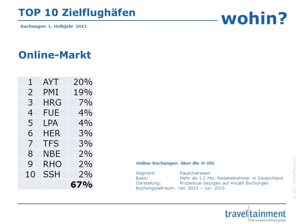 wohin TOP 10 Zielflughäfen Online-Markt 1 AYT 20% 2 PMI 19% 3 HRG 7%