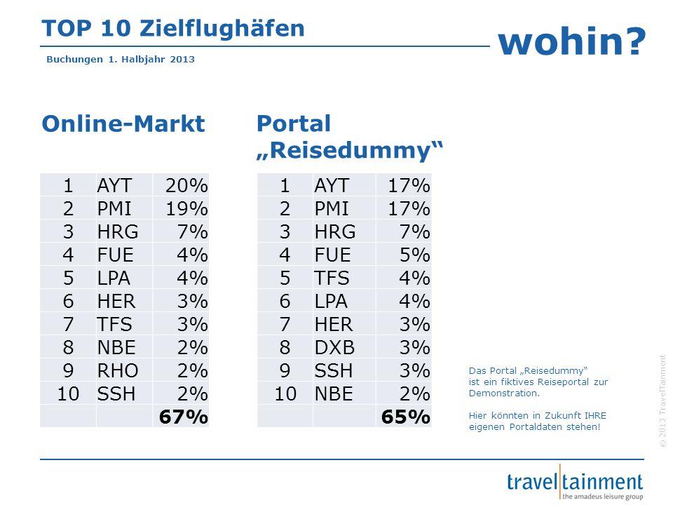 "wohin TOP 10 Zielflughäfen Online-Markt Portal ""Reisedummy 1 AYT 20%"