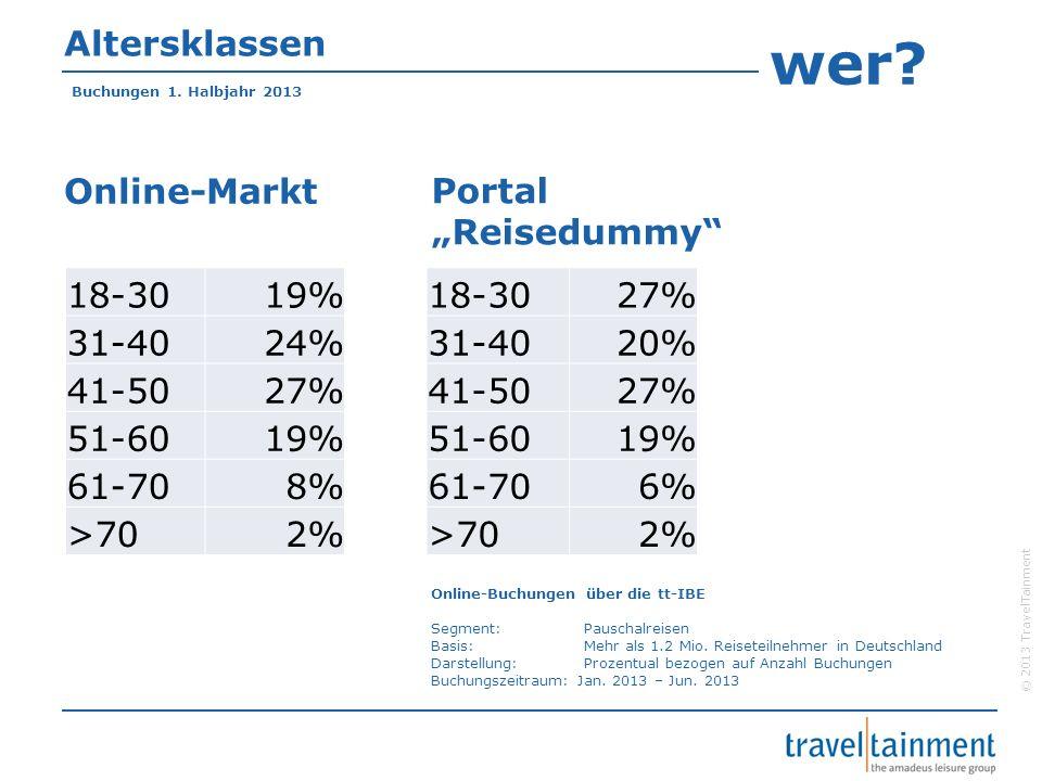 """wer Altersklassen Online-Markt Portal """"Reisedummy 18-30 19% 31-40"""