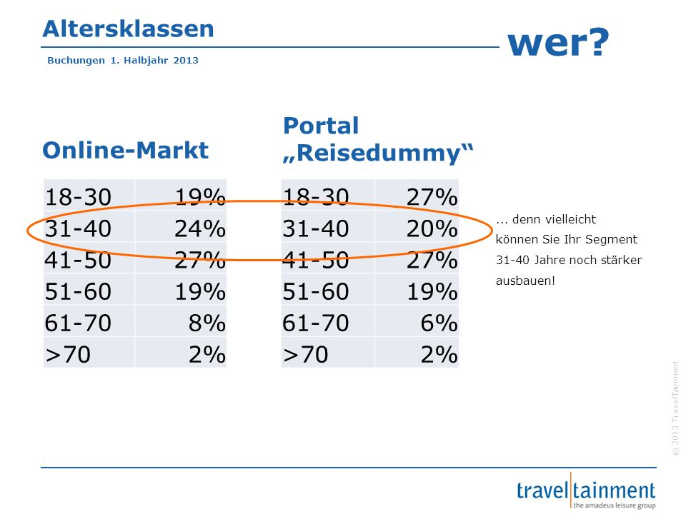"""wer Altersklassen Portal """"Reisedummy Online-Markt 18-30 19% 31-40"""