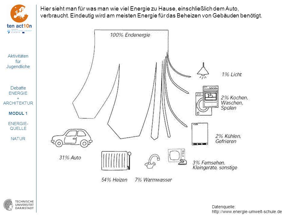 Hier sieht man für was man wie viel Energie zu Hause, einschließlich dem Auto, verbraucht. Eindeutig wird am meisten Energie für das Beheizen von Gebäuden benötigt.