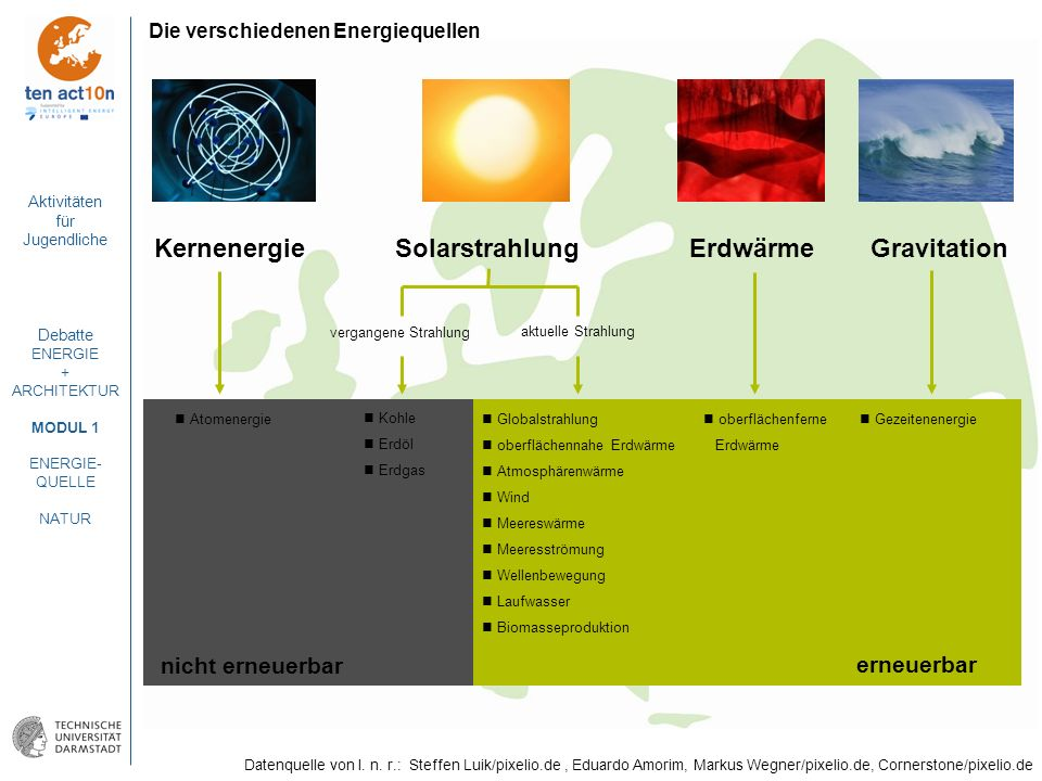 Kernenergie Solarstrahlung Erdwärme Gravitation