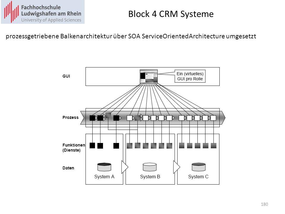 Block 4 CRM Systeme prozessgetriebene Balkenarchitektur über SOA ServiceOrientedArchitecture umgesetzt.