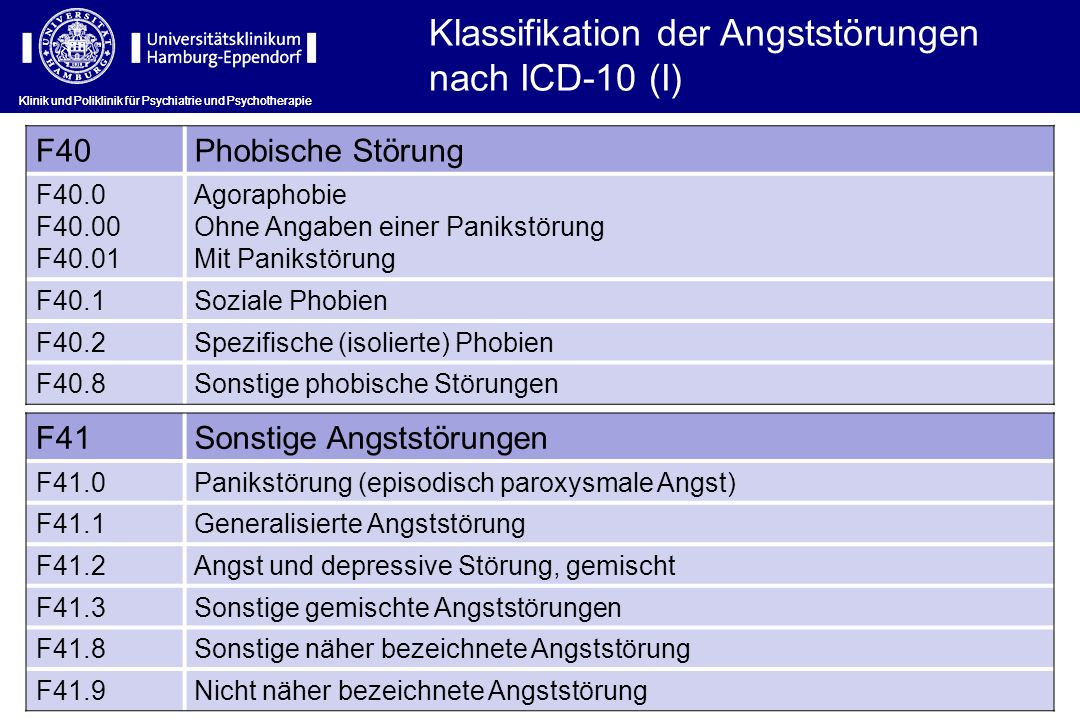 Klassifikation der Angststörungen nach ICD-10 (I)