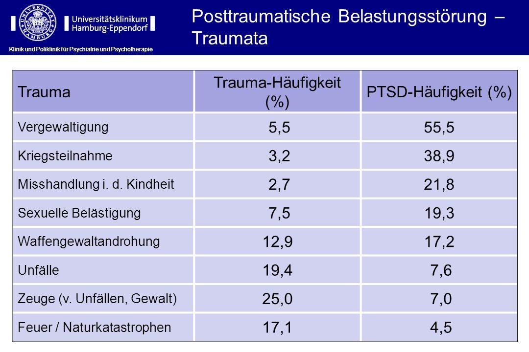 Trauma-Häufigkeit (%)