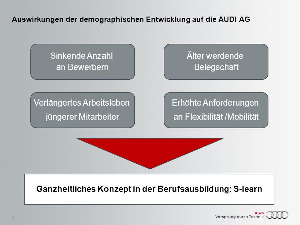 Auswirkungen der demographischen Entwicklung auf die AUDI AG