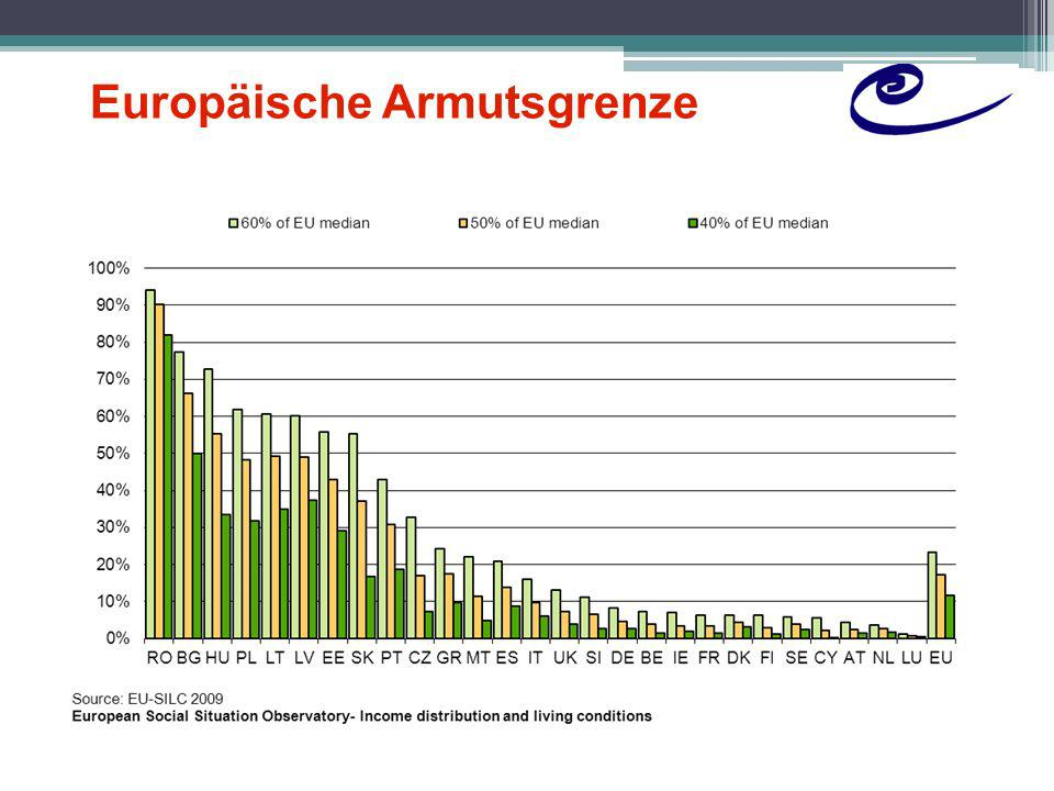 Europäische Armutsgrenze