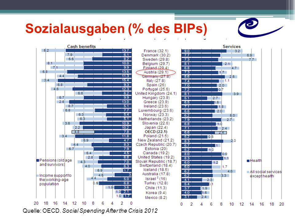 Sozialausgaben (% des BIPs)