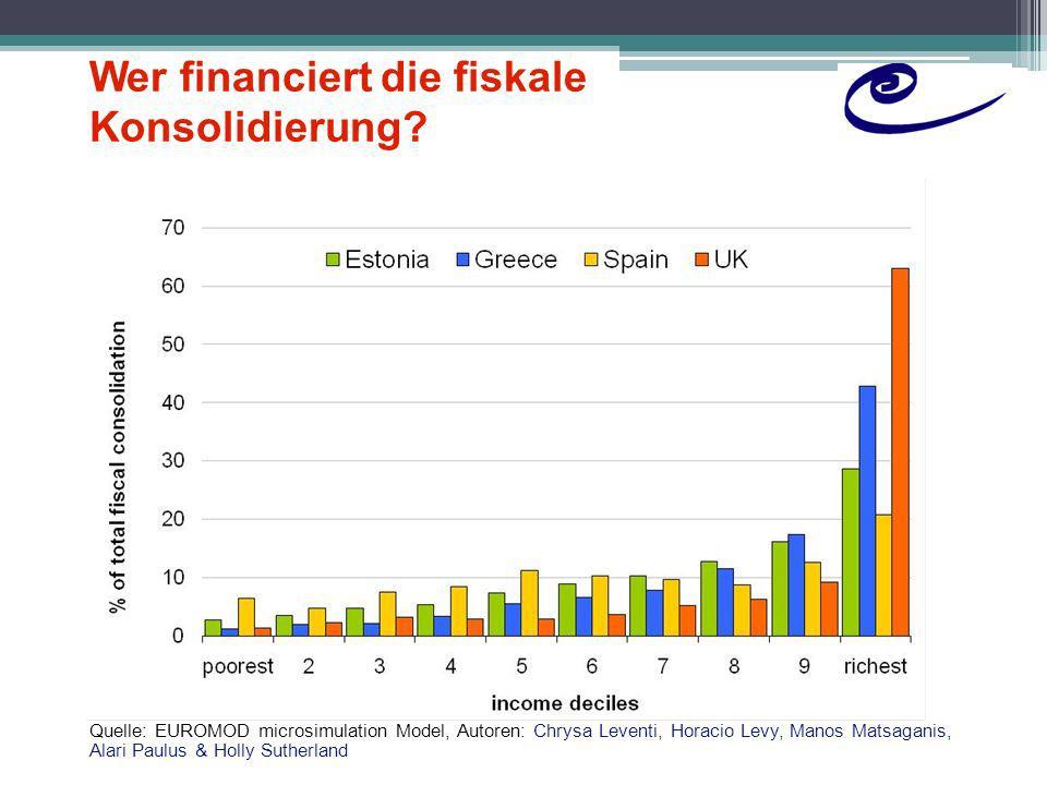 Wer financiert die fiskale Konsolidierung