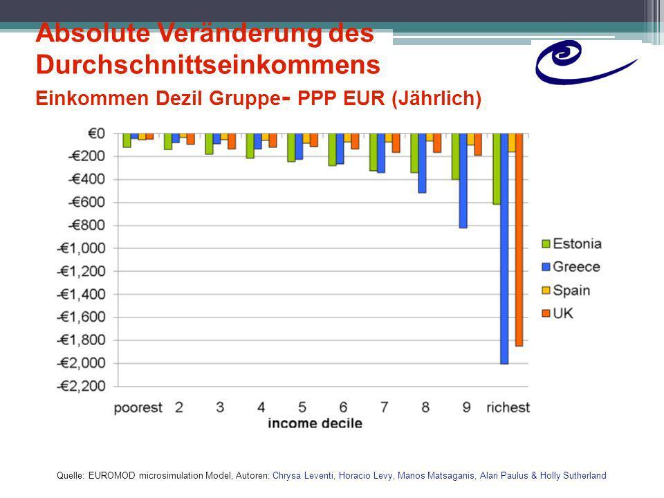 Absolute Veränderung des Durchschnittseinkommens Einkommen Dezil Gruppe- PPP EUR (Jährlich)