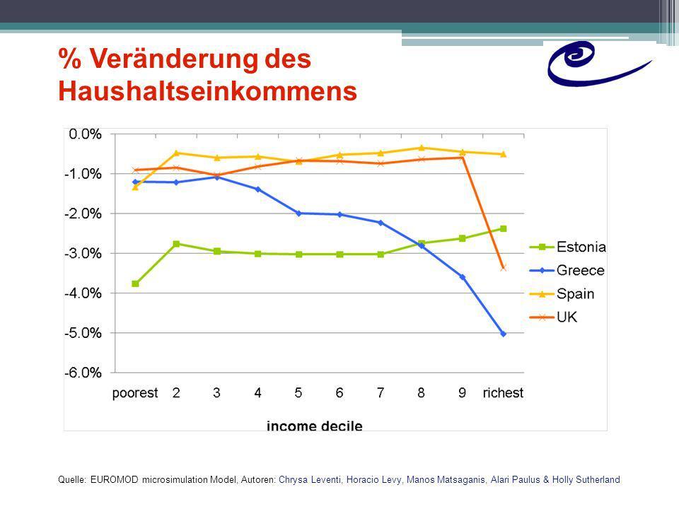 % Veränderung des Haushaltseinkommens