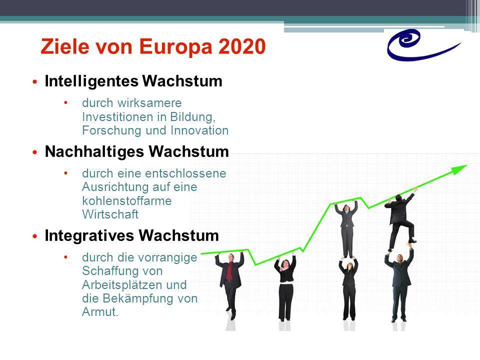 Ziele von Europa 2020 Intelligentes Wachstum Nachhaltiges Wachstum