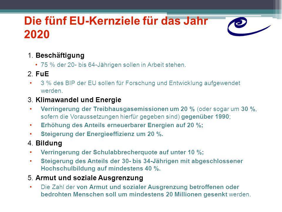 Die fünf EU-Kernziele für das Jahr 2020