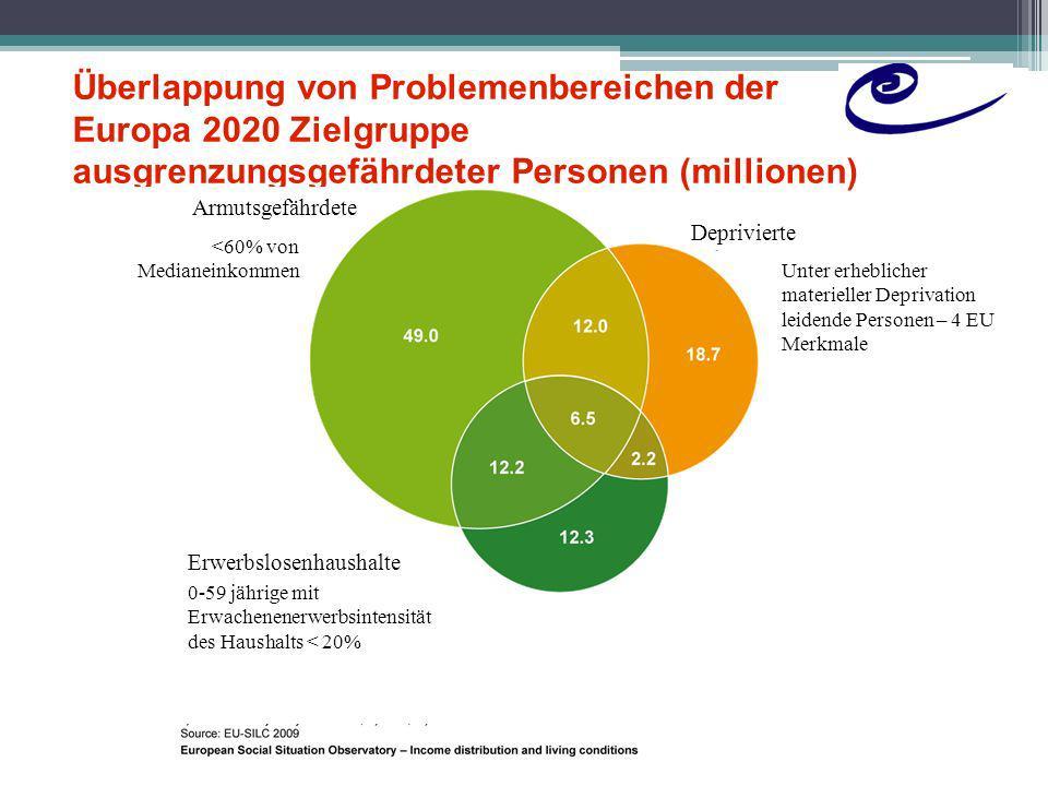 Überlappung von Problemenbereichen der Europa 2020 Zielgruppe ausgrenzungsgefährdeter Personen (millionen)