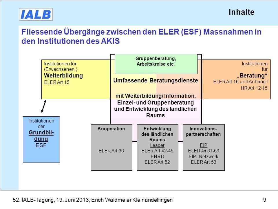 Inhalte Fliessende Übergänge zwischen den ELER (ESF) Massnahmen in den Institutionen des AKIS. Institutionen.