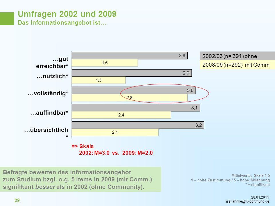 Umfragen 2002 und 2009 Das Informationsangebot ist… …gut erreichbar*