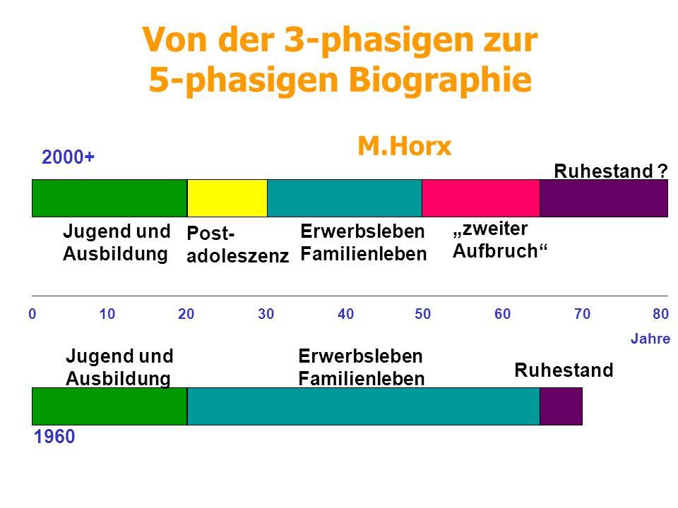 Von der 3-phasigen zur 5-phasigen Biographie M.Horx