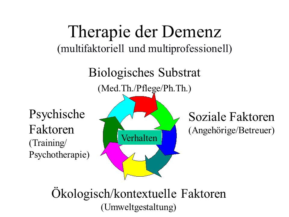 Therapie der Demenz (multifaktoriell und multiprofessionell)