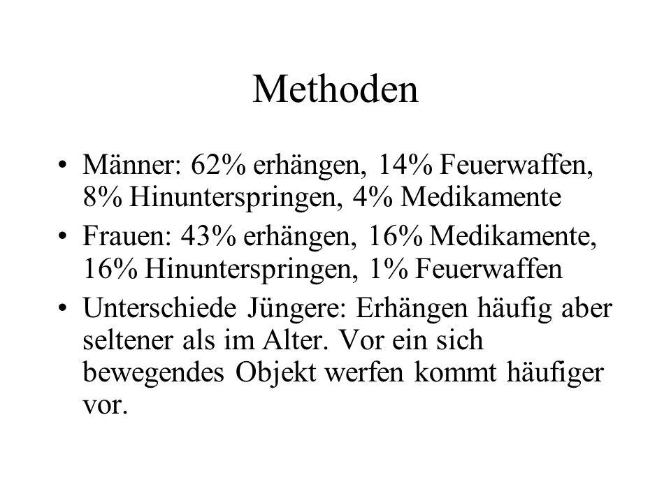 MethodenMänner: 62% erhängen, 14% Feuerwaffen, 8% Hinunterspringen, 4% Medikamente.