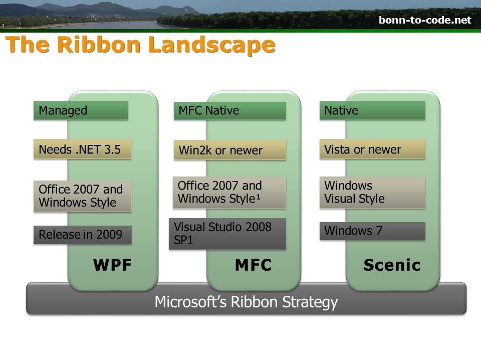 Microsoft's Ribbon Strategy