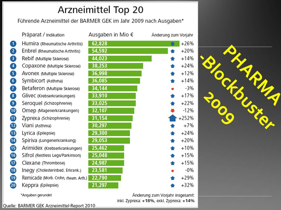 PHARMA -Blockbuster 2009