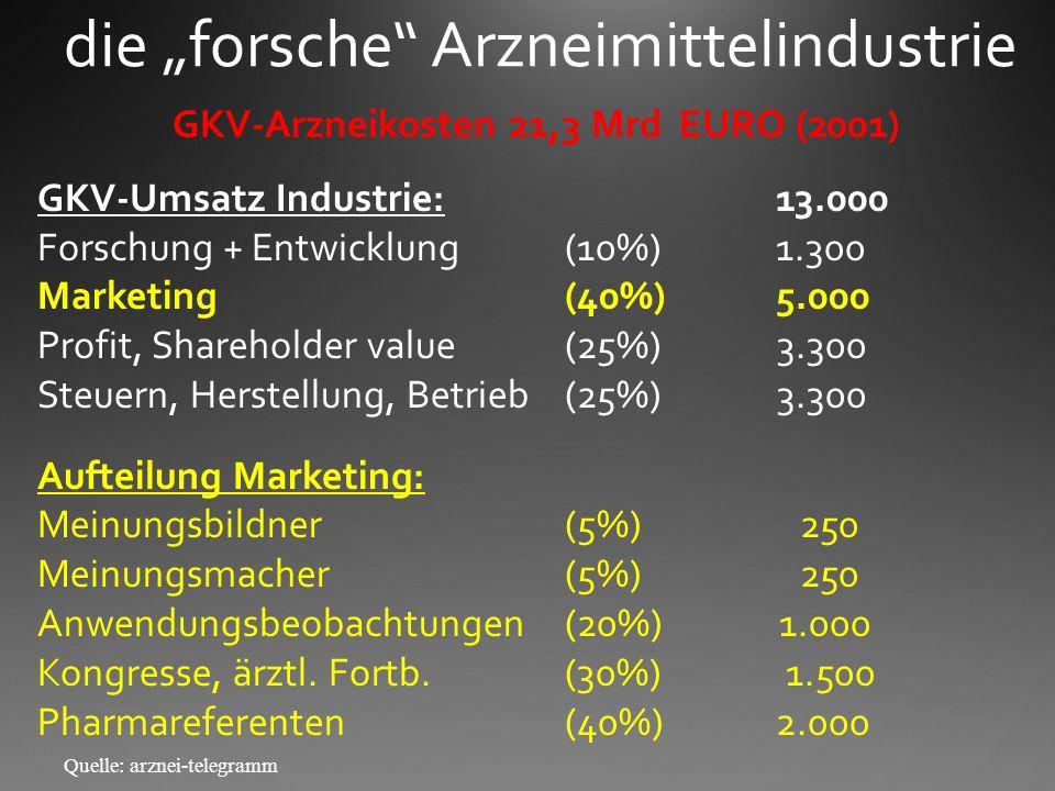 GKV-Arzneikosten 21,3 Mrd EURO (2001)
