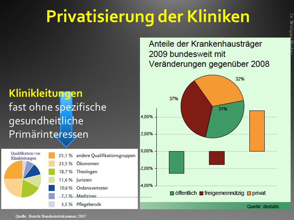 Privatisierung der Kliniken
