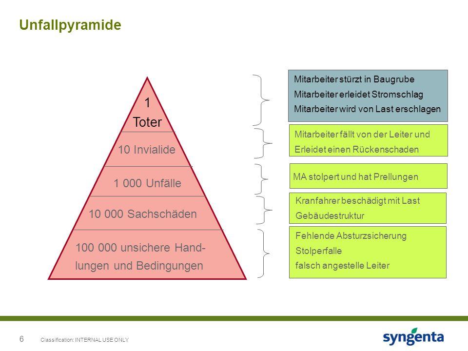 Unfallpyramide 1 Toter 10 Invialide 1 000 Unfälle 10 000 Sachschäden