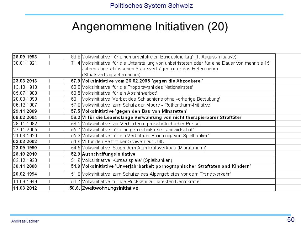 Angenommene Initiativen (20)