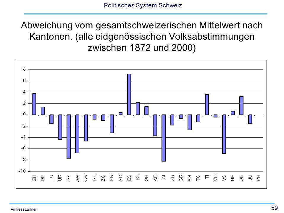 Abweichung vom gesamtschweizerischen Mittelwert nach Kantonen