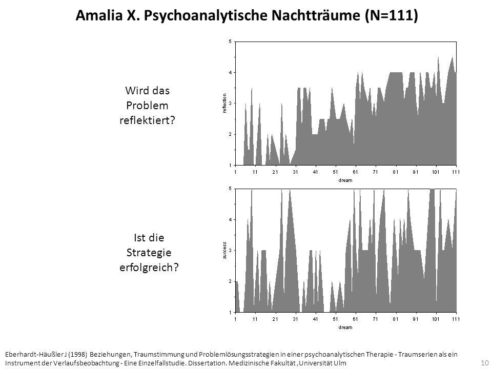 Amalia X. Psychoanalytische Nachtträume (N=111)
