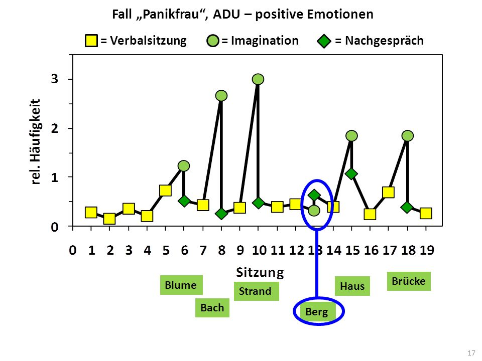 "Fall ""Panikfrau , ADU – positive Emotionen"