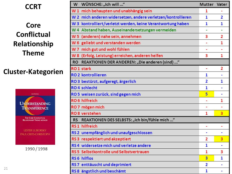 CCRT Core Conflictual Relationship Theme Cluster-Kategorien