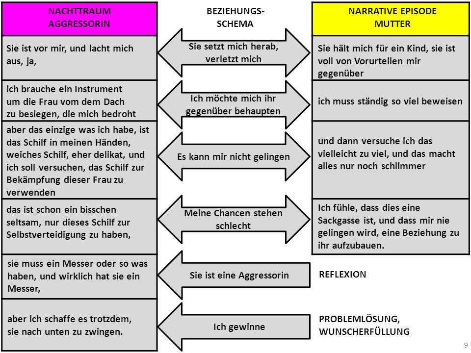 NACHTTRAUM AGGRESSORIN BEZIEHUNGS- SCHEMA NARRATIVE EPISODE MUTTER