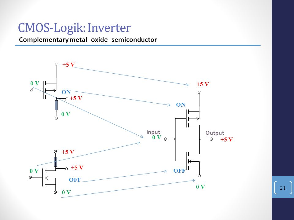 . . . CMOS-Logik: Inverter Complementary metal–oxide–semiconductor