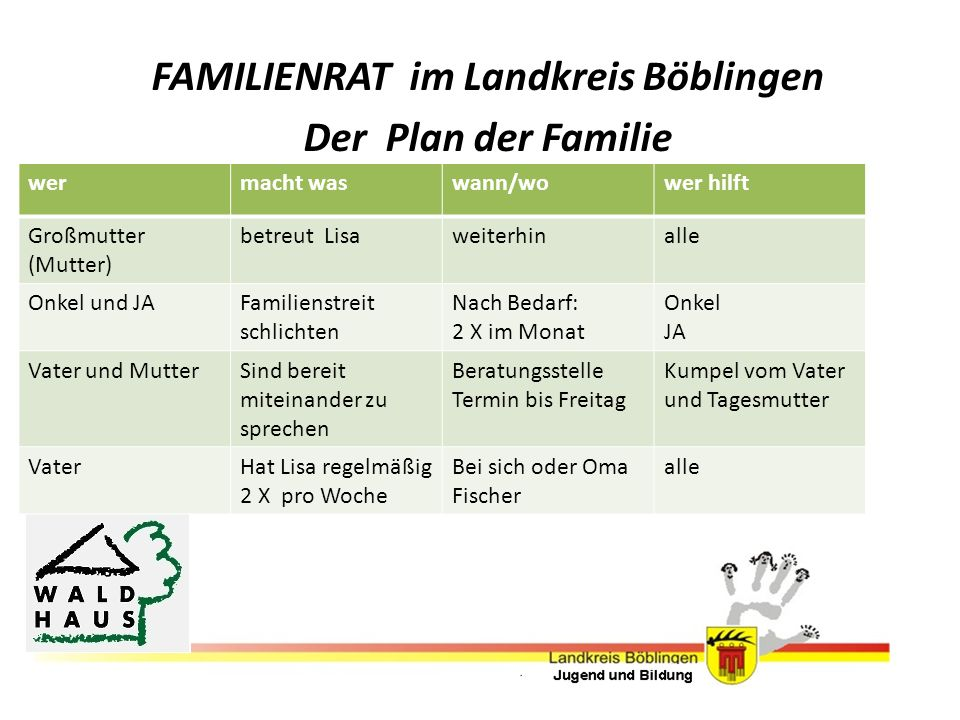 FAMILIENRAT im Landkreis Böblingen Der Plan der Familie