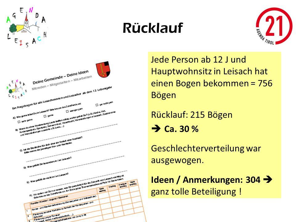 Rücklauf Jede Person ab 12 J und Hauptwohnsitz in Leisach hat einen Bogen bekommen = 756 Bögen. Rücklauf: 215 Bögen.