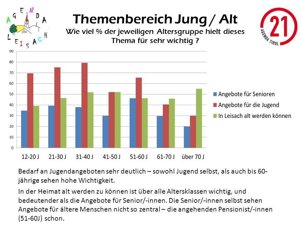Themenbereich Jung / Alt Wie viel % der jeweiligen Altersgruppe hielt dieses Thema für sehr wichtig