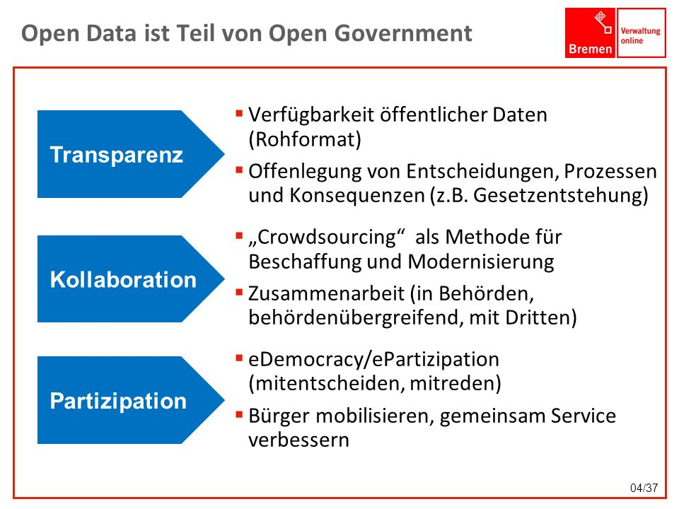Open Data ist Teil von Open Government