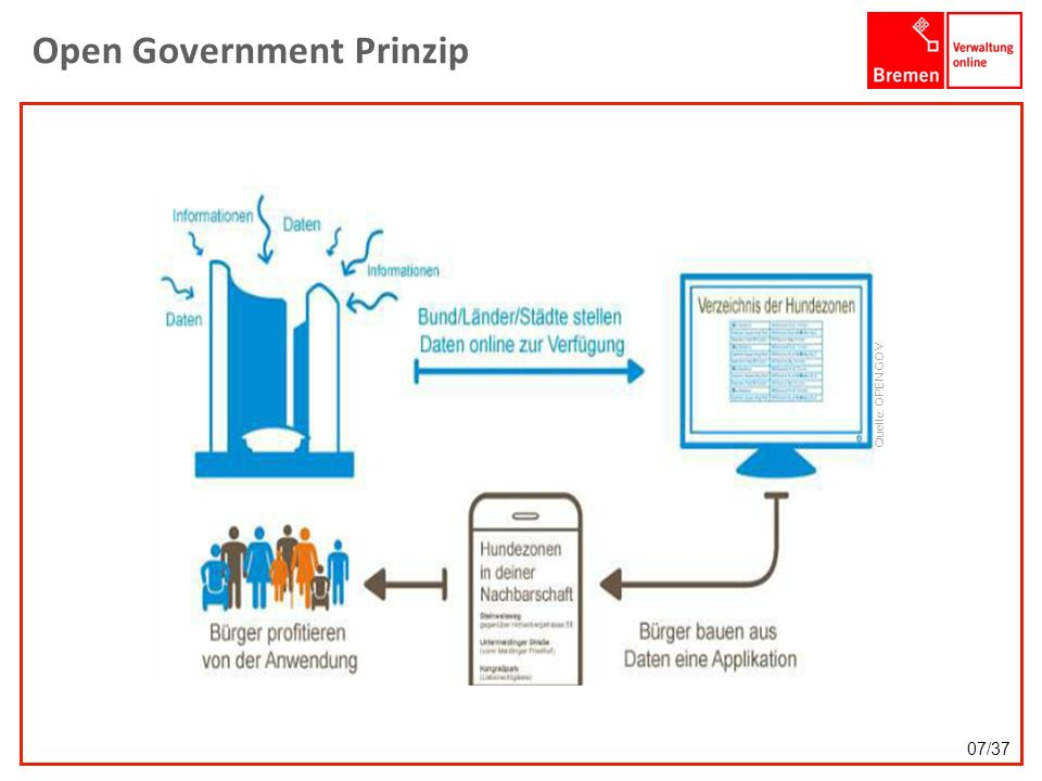 Open Government Prinzip