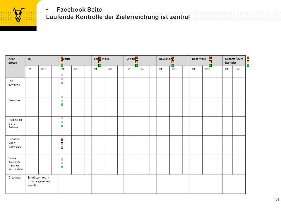 Facebook Seite Laufende Kontrolle der Zielerreichung ist zentral