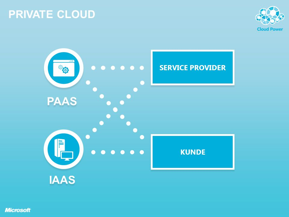 PAAS IAAS PRIVATE CLOUD SERVICE PROVIDER KUNDE